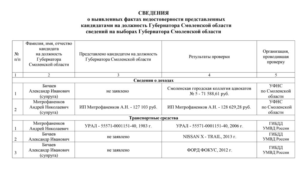 Избирательная комиссия Смоленской области информирует