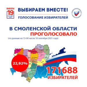 Выборы-2021: к 15:00 явка избирателей  в регионе составила 22,92%
